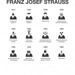 Strauß-Biografie – © Pia Bublies